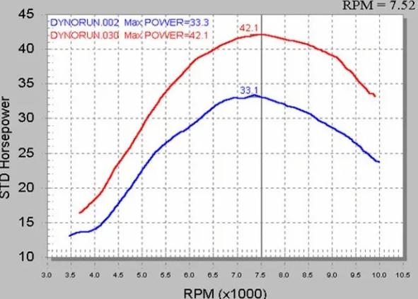 (04-05) Dyno Chart