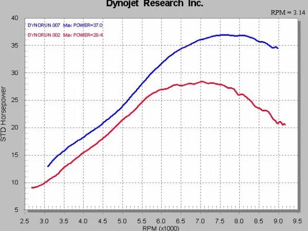 LTZ/Z400 Dyno Chart